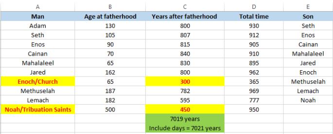Generations of Adam